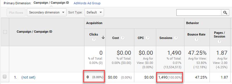 Missing Adwords Data in Google Analytics