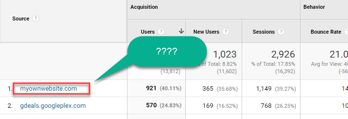 Self Referrals in Google Analytics