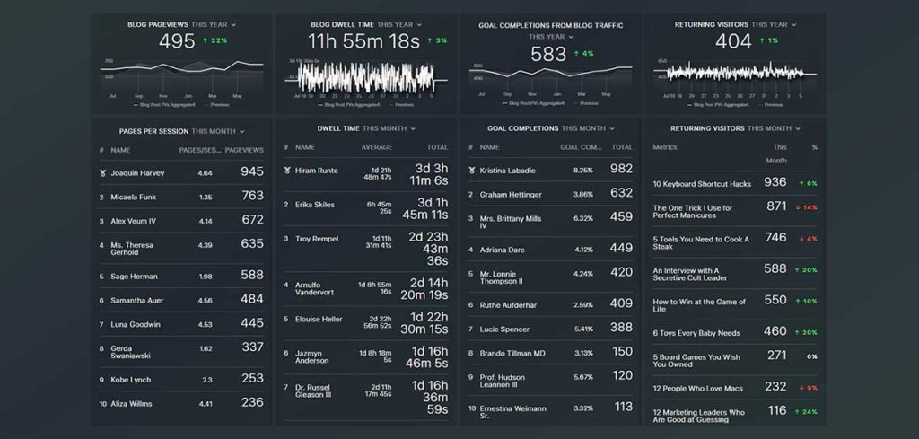 Blog Quality Template Databox