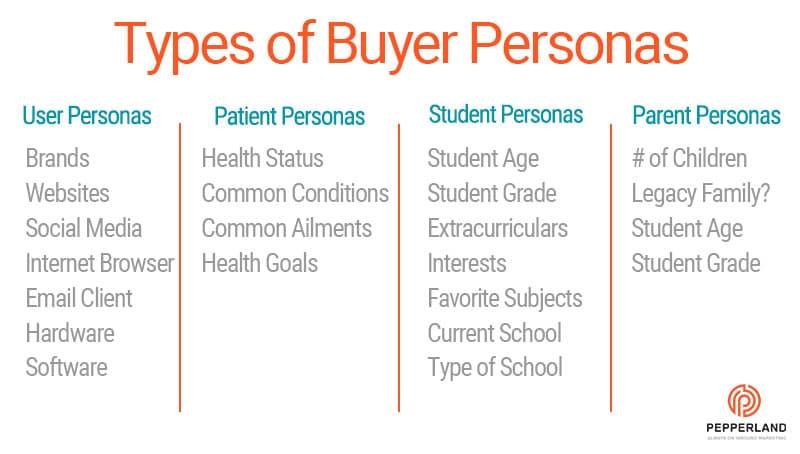 Common-Types-of-Buyer-Personas