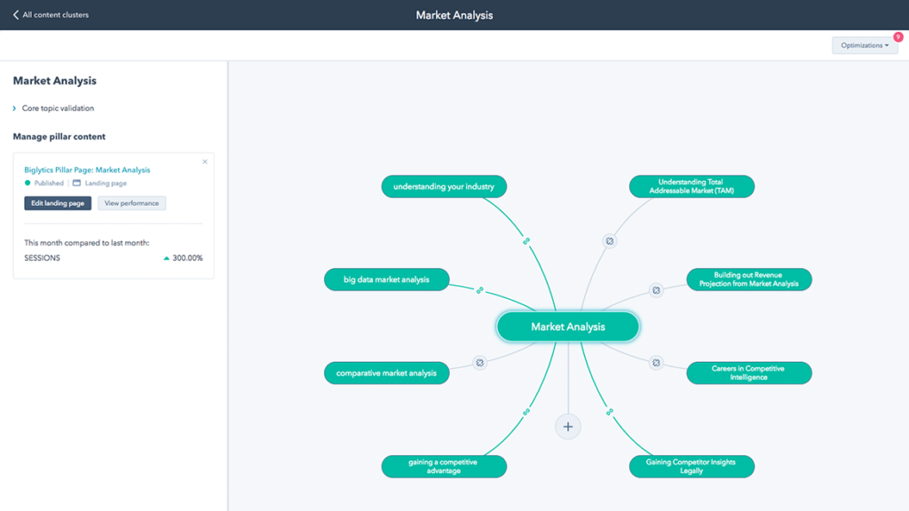 HubSpot's Content Strategy Tool