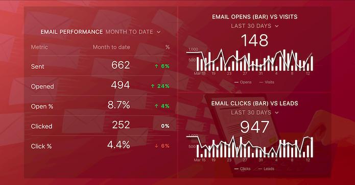 Databox Email Dashboard