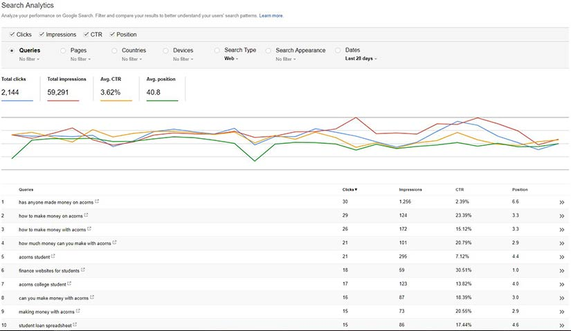 Google-Search-Console-Current-Rankings