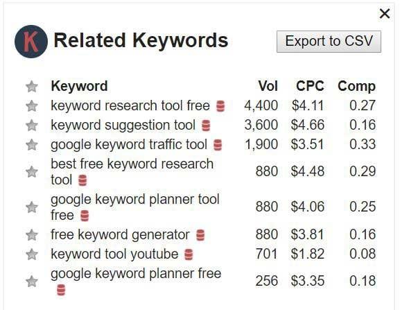Keywords-Everywhere_Related-Keywords