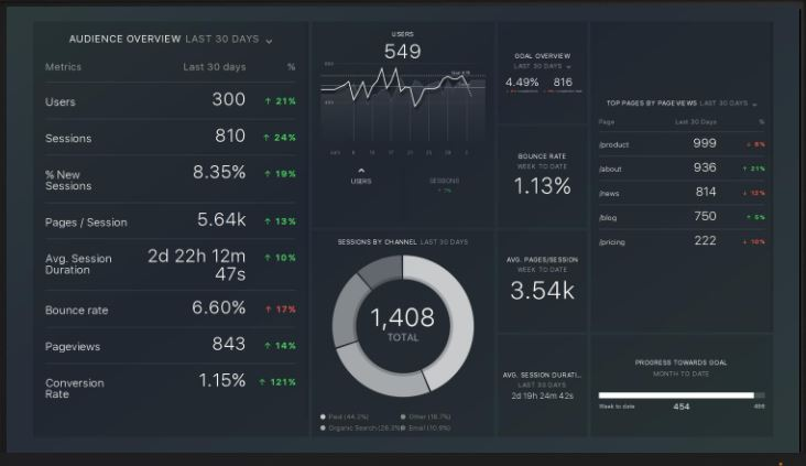 Pepperland Databox Dashboard