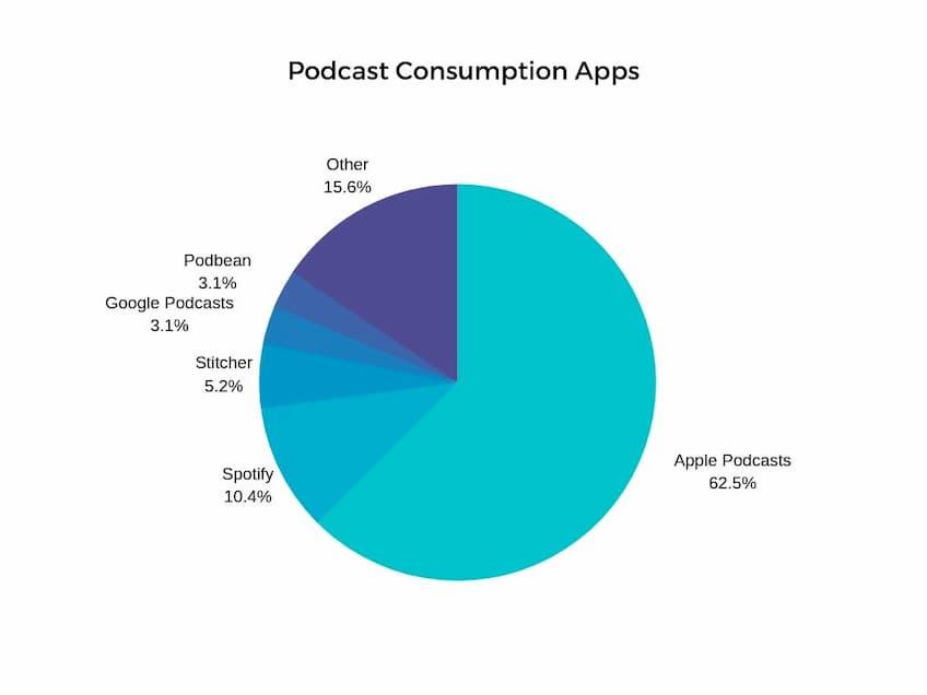 Podcasting Consumption Through App Pie Chart Breakdown