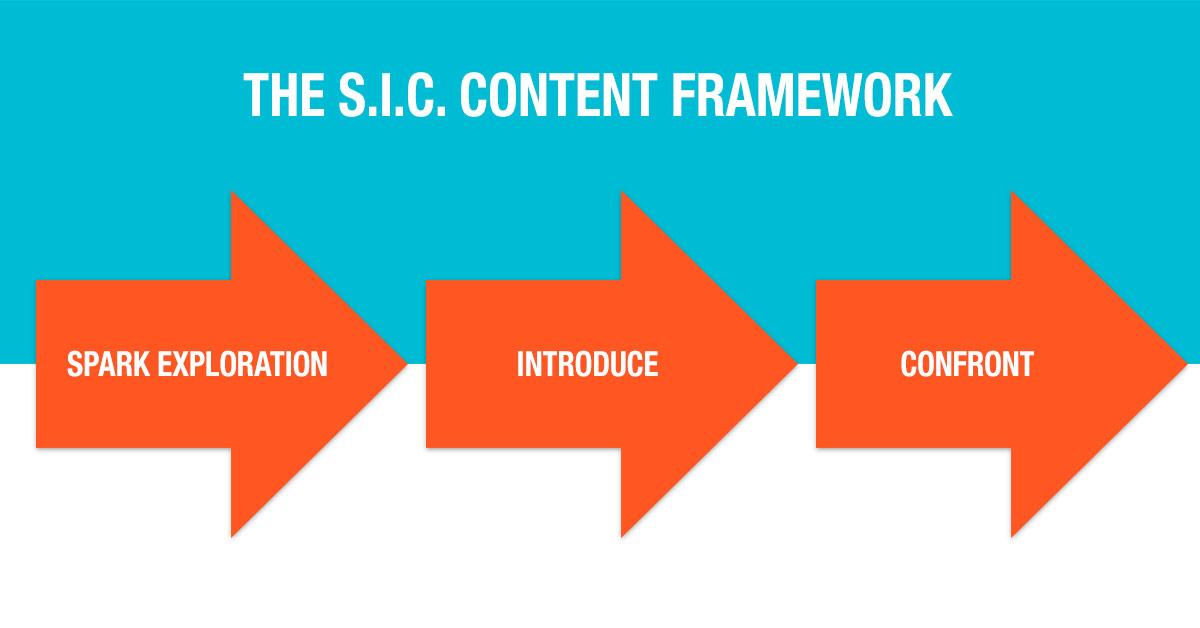 Challenger SIC Content Framework