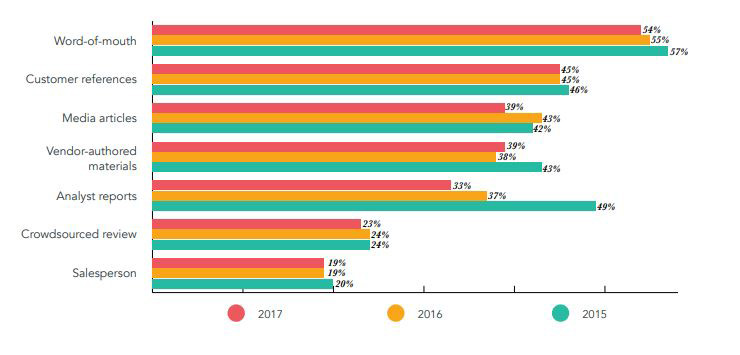 State-of-Inbound-2017-Trusted-Sources