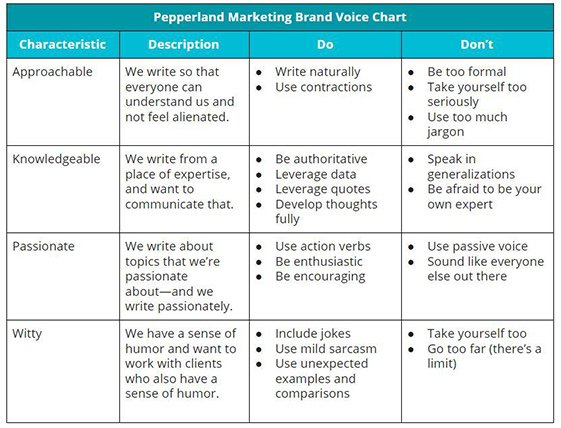 brand voice chart example