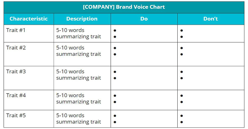brand voice chart template
