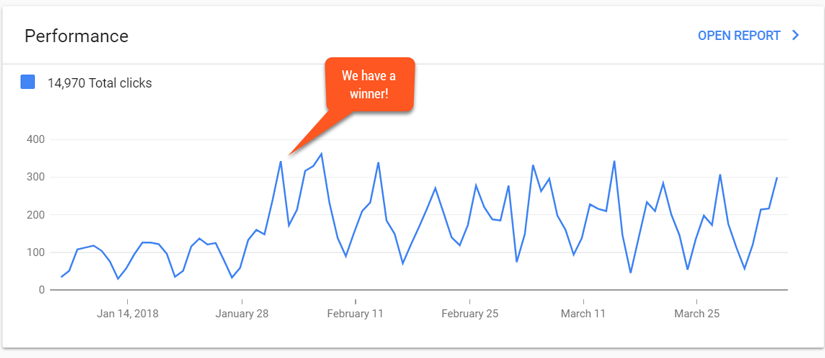 Google Search Console Increased Rankings