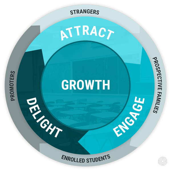 The Inbound Enrollment Methodology