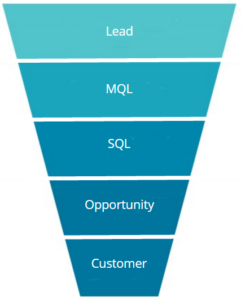 Marketing Funnel Lifecycle Stages