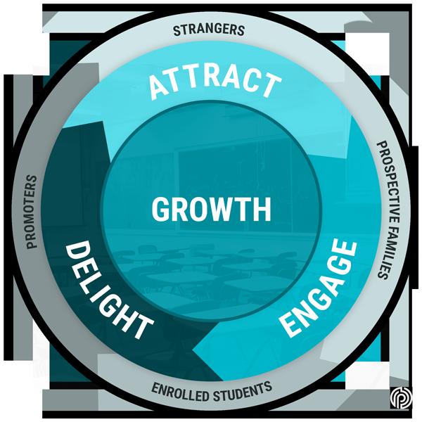The Inbound Enrollment Methodology: Inbound Marketing for Schools & Universities