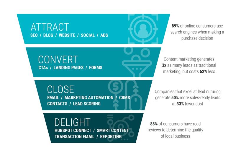 Strategies and Tactics for Enrollment Marketing